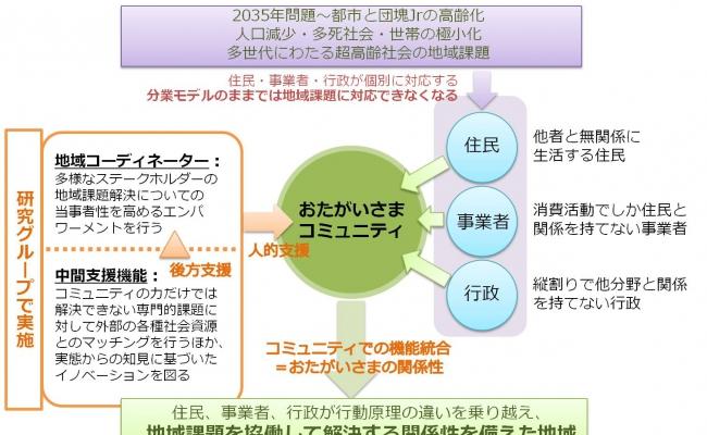 ポスター公開:「2030年代をみすえた機能統合型コミュニティ形成技術」プロジェクト